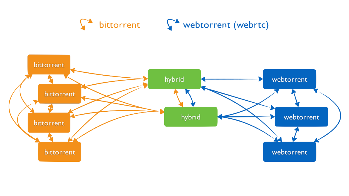 WebTorrent network diagram